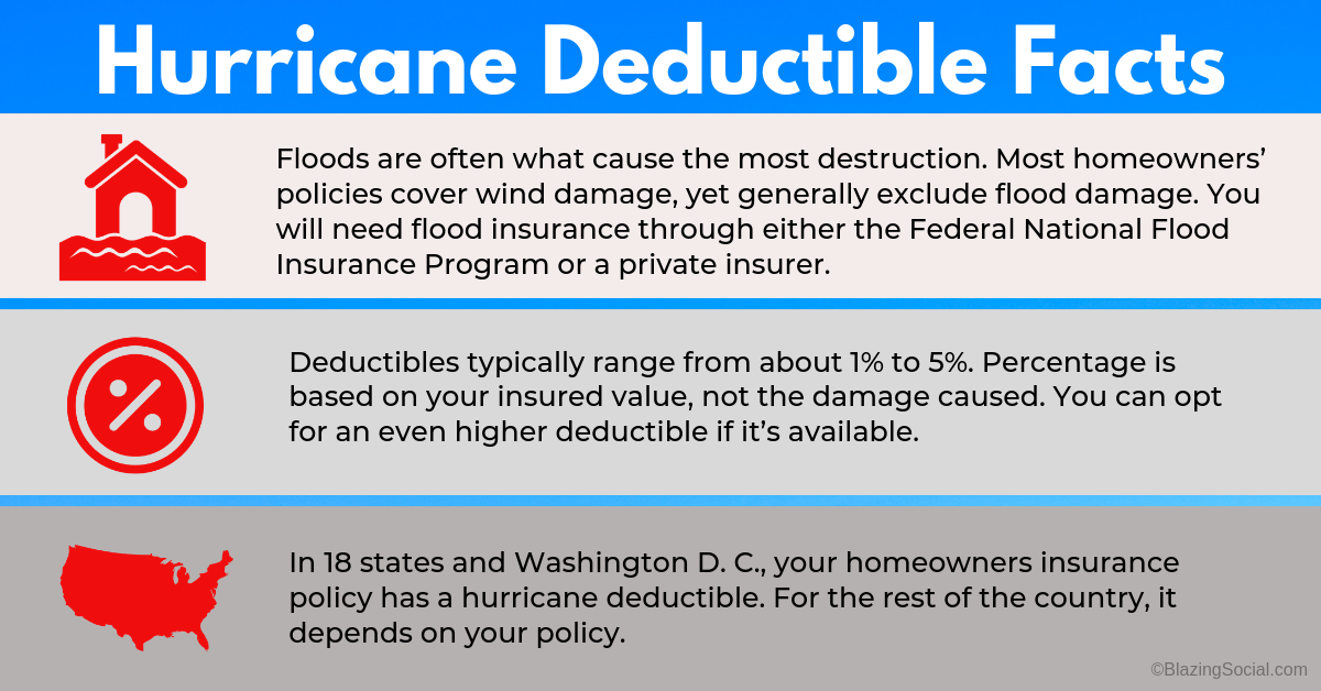 Hurricane Deductible Facts