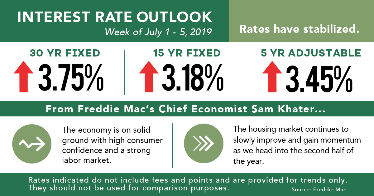 Rate_Outlook_July_11_2019
