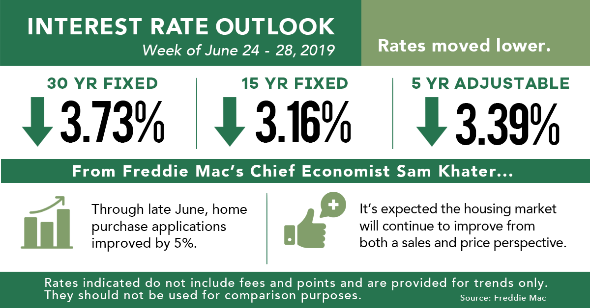 Rate_Outlook_July_4_2019