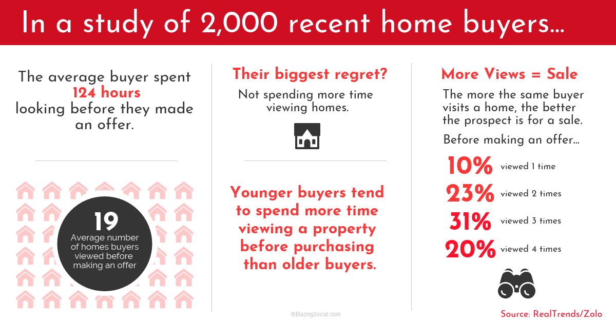 Recent Home Buyer Facts
