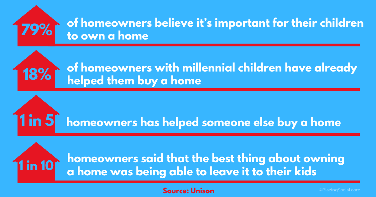 Parental Homeowners