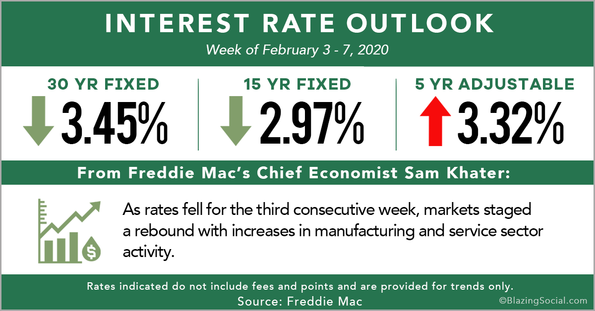 Rate_Outlook_February_13_2020
