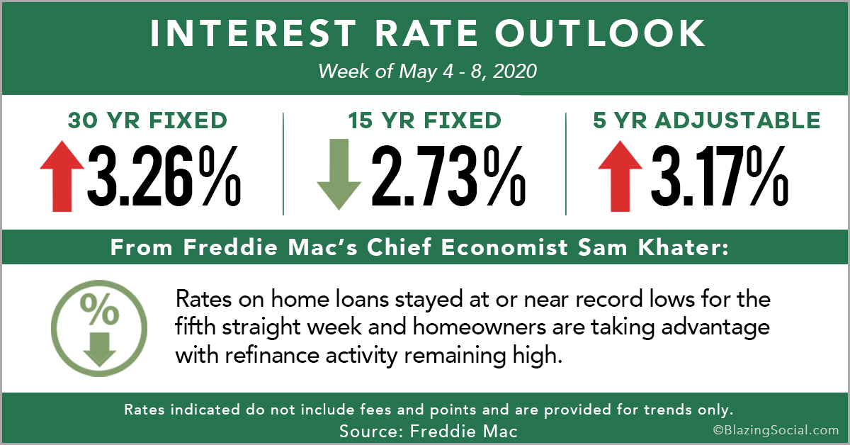 Rate_Outlook_May_15_2020